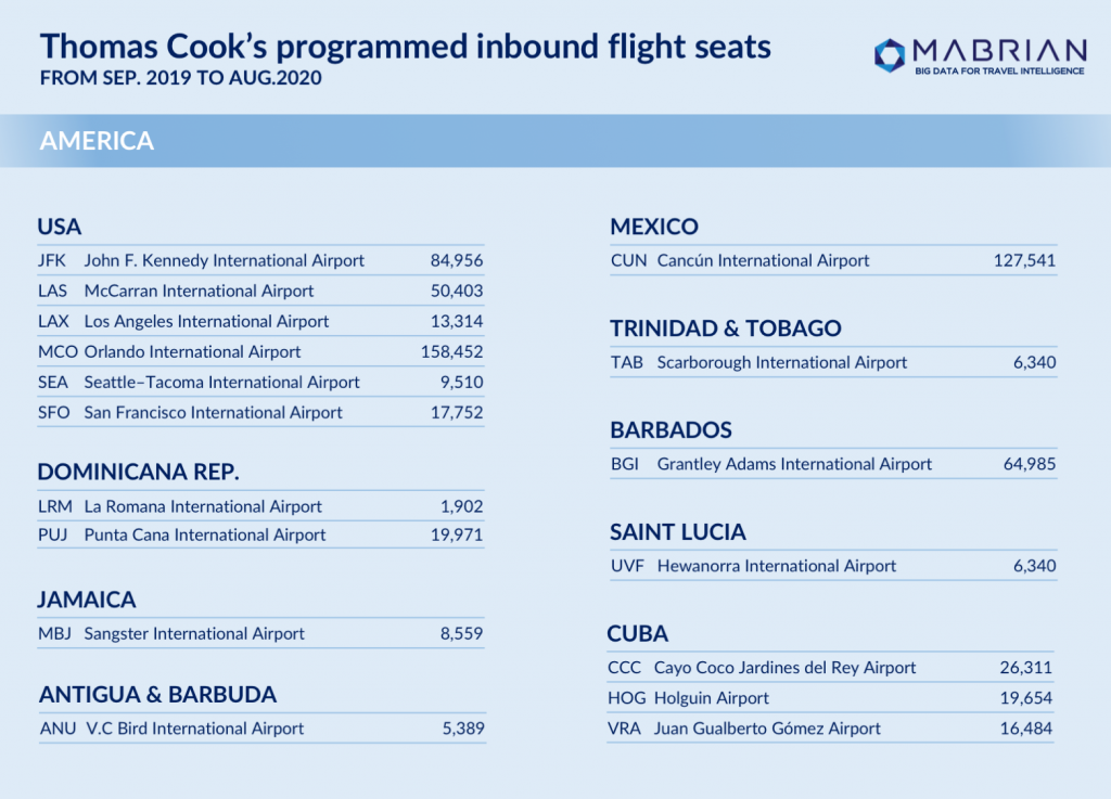 Thomas Cook - Mabrian Technologies